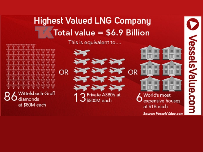 Who's the top valued LNG shipping company? - Marine Log