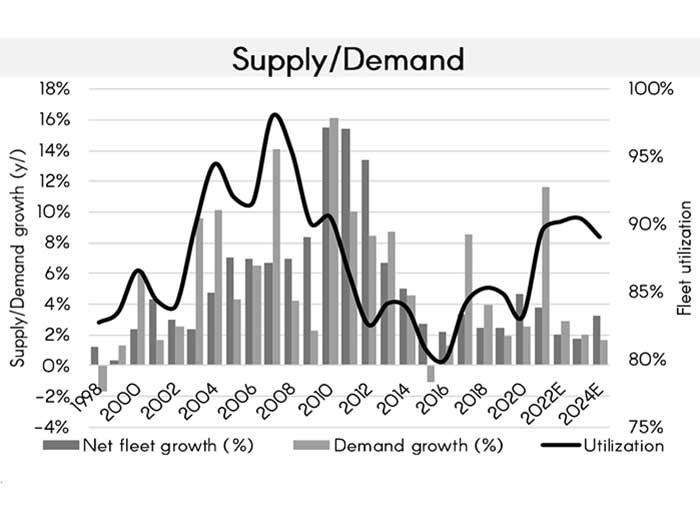Graph shos trends in bulk freight market