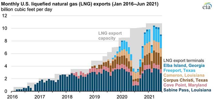 Graphic shows U.S. LNG export totals over time in relation to export terminal capacity