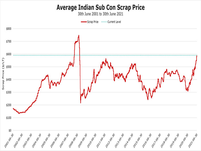 Scrapping price trends
