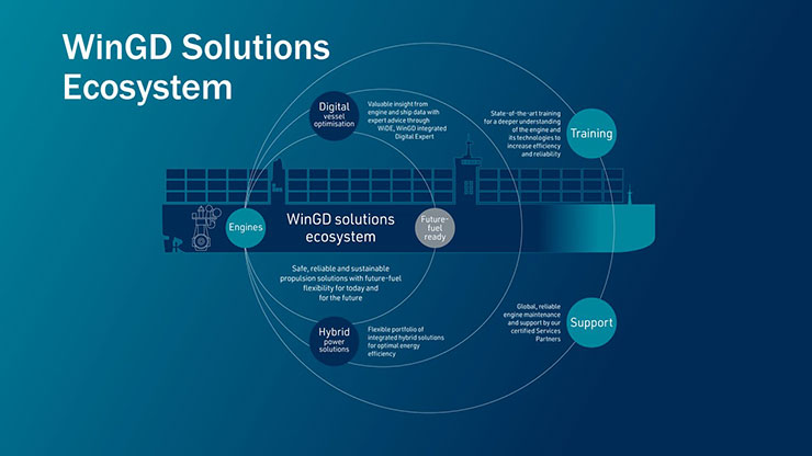 WinGD is offering an ecosystem of solutions around the main engine