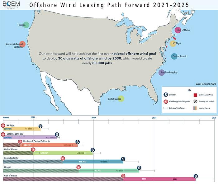Offshore wind roadmap