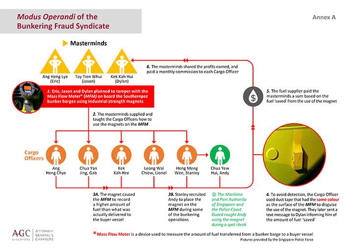 Schematic shows how bunker scam workrf