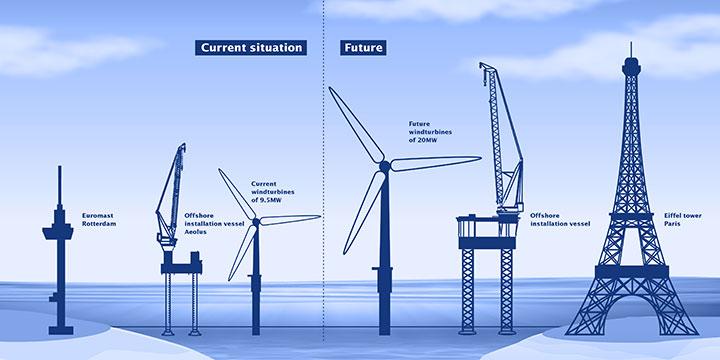 Offshore wind development schematic